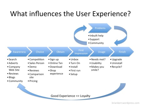 What influences the user experience?
